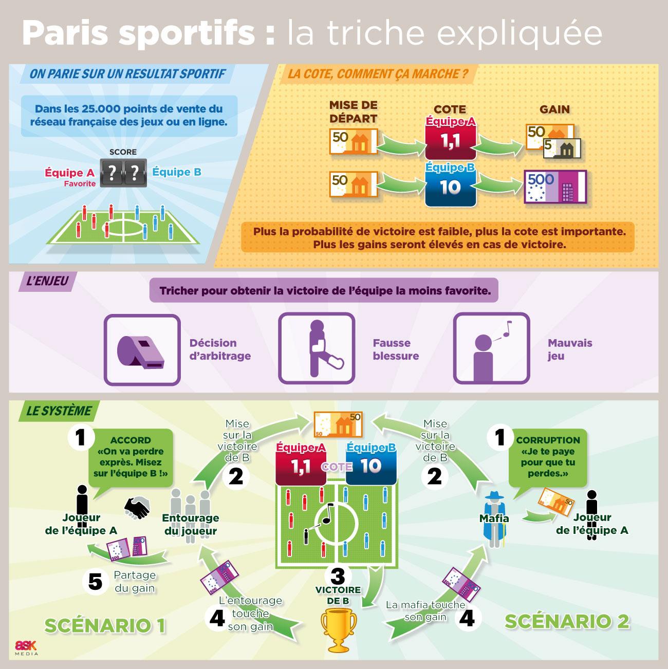 Paris sportifs truqués